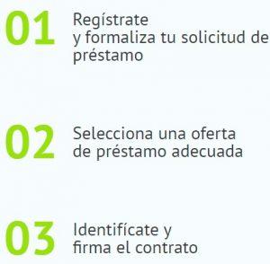 Bondora es una empresa confiable, fundada en el año 2009