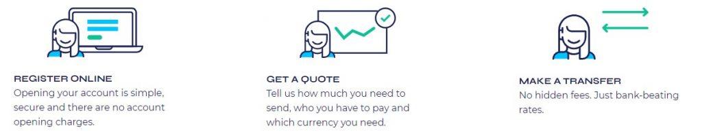 Currency Solutions, es un intermediario que presta el servicio seguro de transferencia de divisas