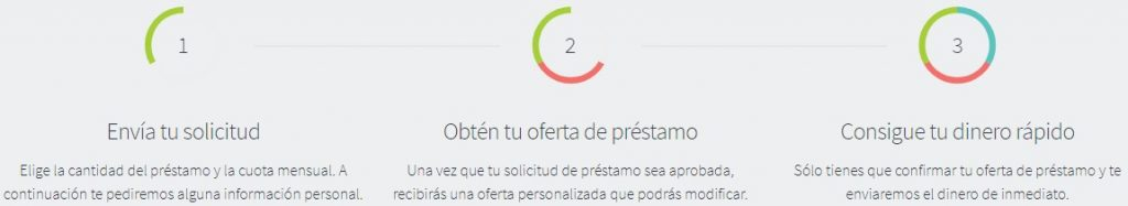 Monedo Now es una grandiosa entidad financiera que ofrece préstamos personales