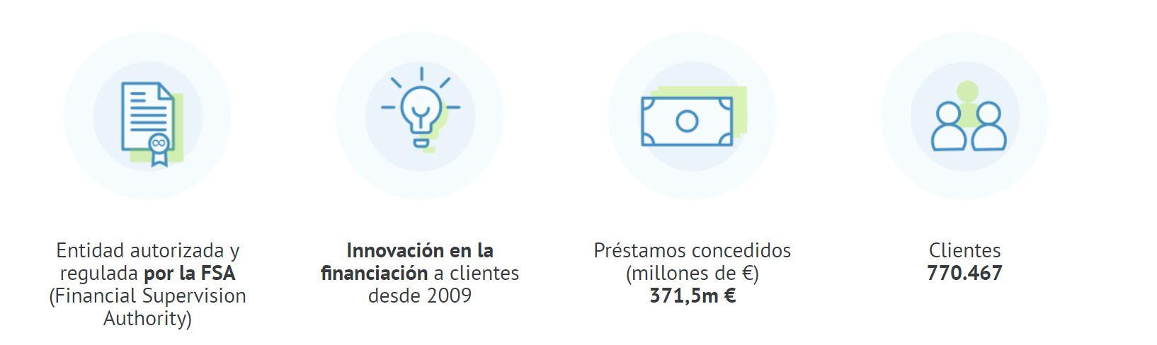 Bondora es una entidad de préstamos online segura.