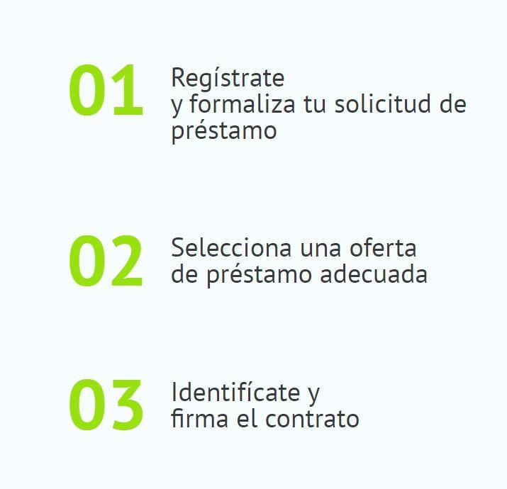 El proceso de registro en esta entidad creditícea es sencillo y rápido.